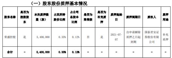 荣盛发展控股股东荣盛控股质押540万股 用于补充质押
