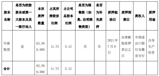 中鼎股份控股股东中鼎集团质押6250万股 用于自身生产经营