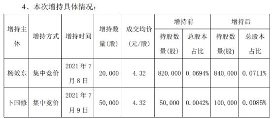 华仁药业2名股东合计增持7万股 耗资合计30.24万