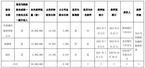 盛达资源控股股东及其一致行动人合计质押5650万股 用于为公司控股股东融资提供担保