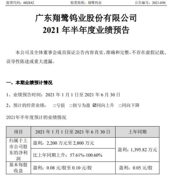 翔鹭钨业2021年上半年预计净利2200万-2800万增长58%-101% 销售订单充足