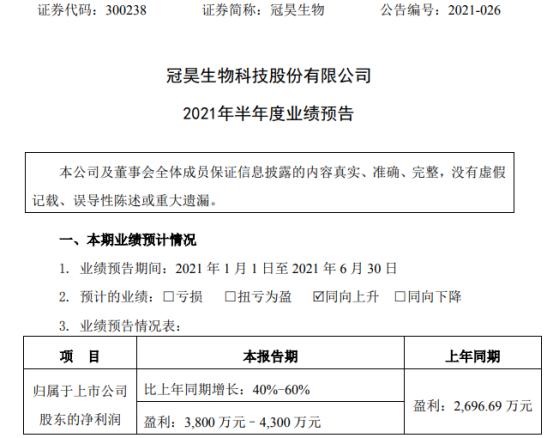 冠昊生物2021年上半年预计净利3800万-4300万增长40%-60% 主要业务板块销量提升