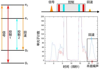 """原创性进展!中国科大提出并实现""""无噪声光子回波""""量子存储方案"""