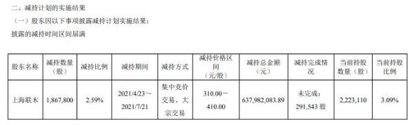 心脉医疗股东上海联木减持186.78万股 套现6.38亿