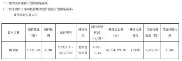 灵康药业股东陶灵刚减持713.44万股 套现6734.41万