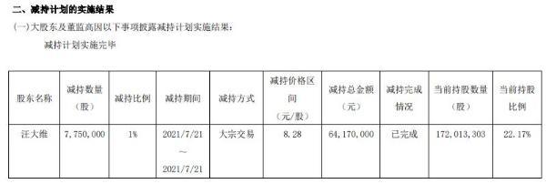 共进股份股东汪大维减持775万股 套现6417万