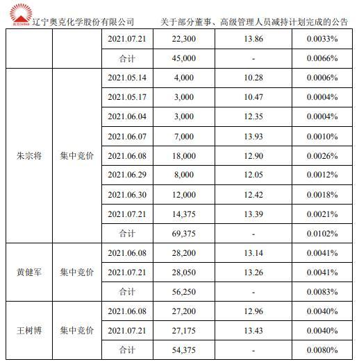 奥克股份董事、高级管理人员合计减持22.51万股 套现合计约295.28万