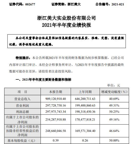 浙江美大2021年上半年净利2.54亿同比增长49.16% 持续加大技术创新加快新产品投产
