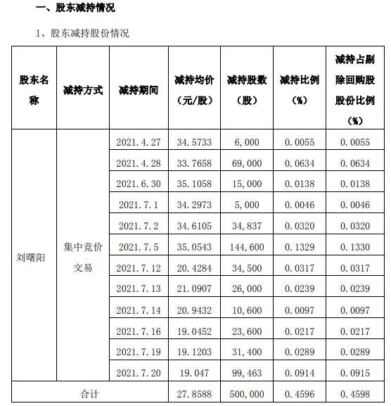 南京聚隆一致行动人之一暨董事刘曙阳减持50万股 套现1392.94万