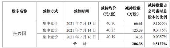 南大光电股东张兴国减持206.38万股 套现约8306.8万
