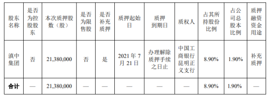 *ST易见股东滇中集团质押2138万股 用于补充质押