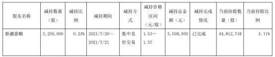 *ST济堂股东新疆嘉酿减持325万股 套现503.9万
