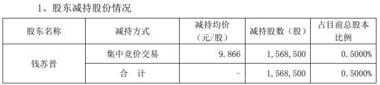 恒实科技股东钱苏晋减持156.85万股 套现1547.48万