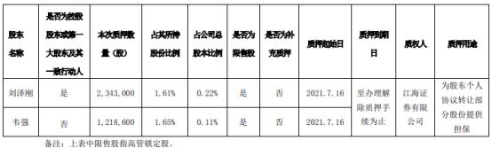 合纵科技2名股东合计质押356.16万股 用于为股东个人协议转让部分股份提供担保