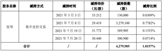 荃银高科股东张琴减持427.99万股 套现约1.26亿