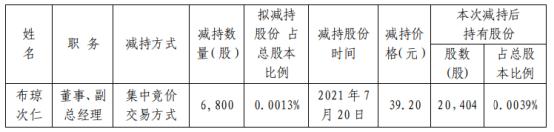 西藏矿业董事、副总经理布琼次仁减持6800股 套现26.66万