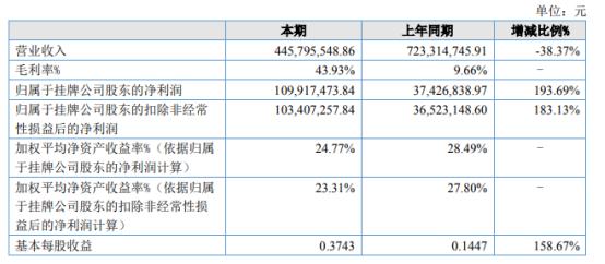 吉林碳谷2021年上半年净利1.1亿增长193.69% 碳纤维原丝产品销售快速放大