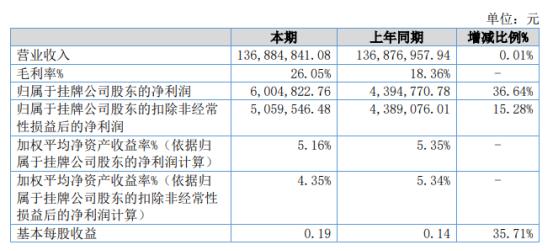 金锐同创2021年上半年净利600.48万增长36.64% 销售费用减少