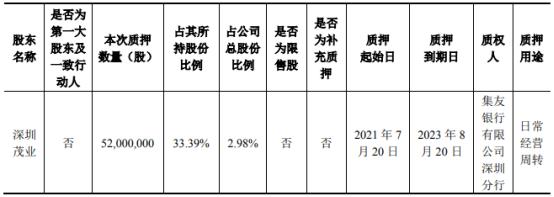重药控股股东深圳茂业质押5200万股 用于日常经营周转