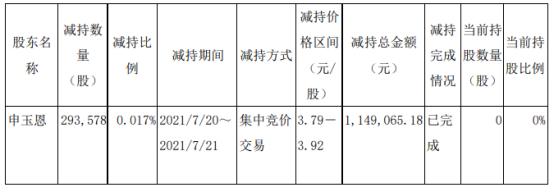 安徽建工股东申玉恩减持29.36万股 套现114.91万