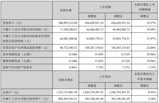 三鑫医疗2021年上半年净利7116.92万增长59.98% 销售费用同比减少