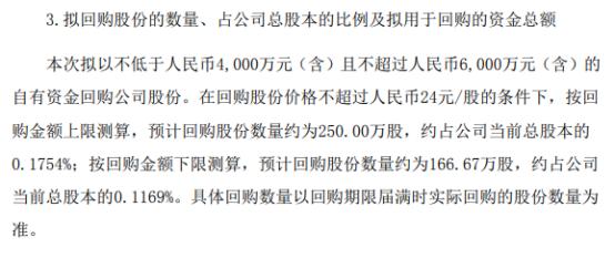 科伦药业将花不超6000万元回购公司股份 用于股权激励