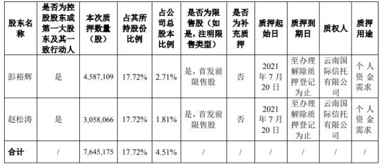立高食品2名控股股东合计质押764.52万股 用于个人资金需求