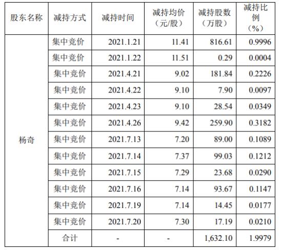 博晖创新股东杨奇减持1632.1万股 套现约1.86亿