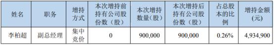开元教育副总经理李柏超增持90万股 耗资493.49万