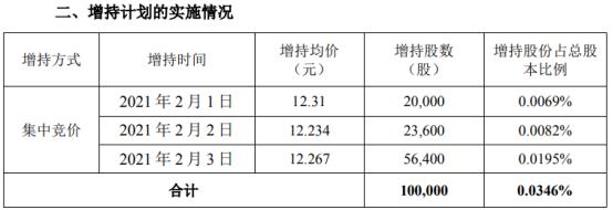 道道全副总经理吴康林增持10万股 耗资约122.67万
