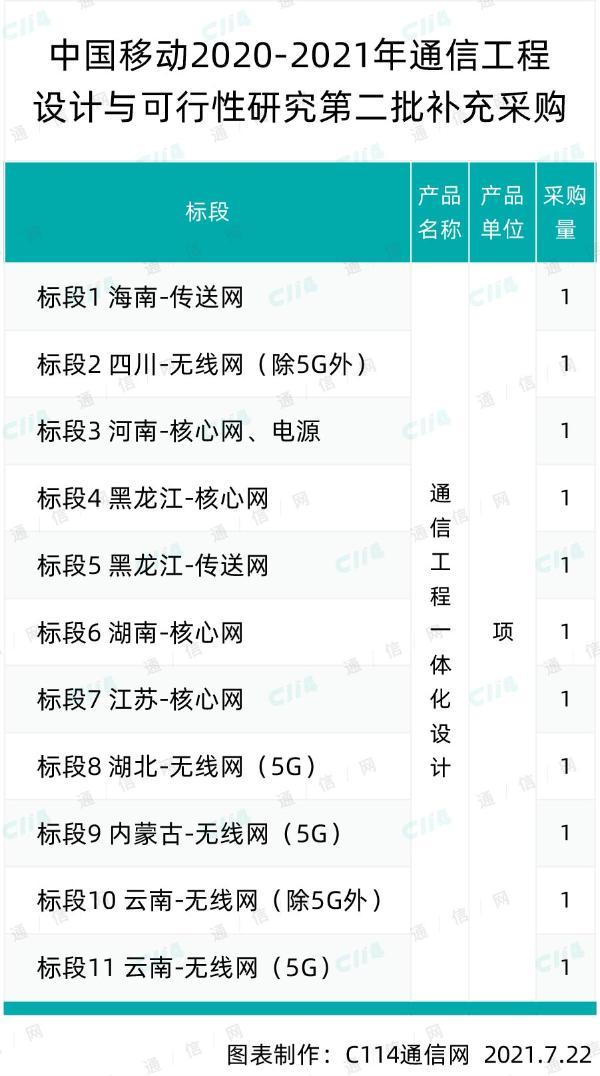 中国移动通信工程设计与研究第二批补采,中移设计院、中通服等5家中标