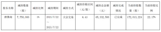 共进股份股东唐佛南减持775万股 套现6533.25万