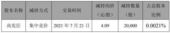 天汽模股东高宪臣减持2万股 套现8.18万