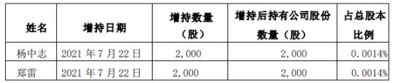移远通信2名股东合计增持4000股 耗资合计约58.51万