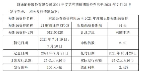 财通证券发行25亿短期融资券 票面利率2.42%