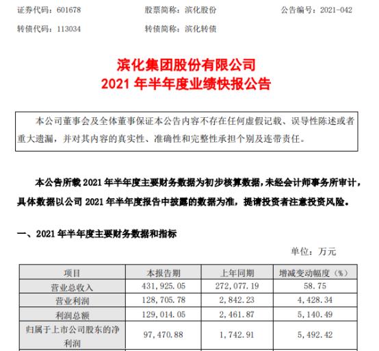滨化股份2021年上半年净利9.75亿增长5492.42% 主要产品产销量同比增加