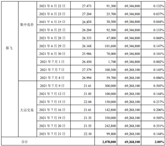 耐普矿机股东蔡飞减持207.8万股 套现约4432.37万