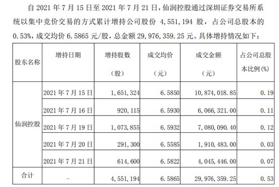 仙坛股份股东仙润控股增持455.12万股 耗资2997.64万