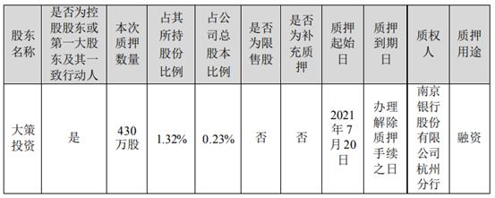 华策影视控股股东大策投资质押430万股 用于融资