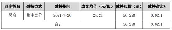 华凯创意股东吴启减持5.63万股 套现136.3万