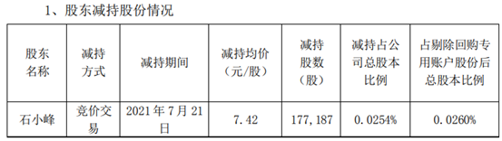 节能国祯股东石小峰减持17.72万股 套现131.47万