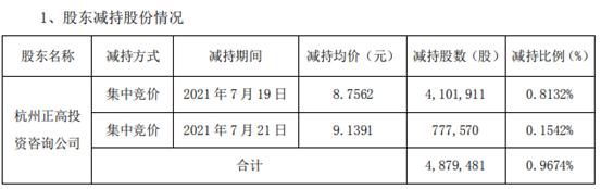 炬华科技股东正高投资减持487.95万股 套现4302.34万
