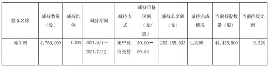 太平鸟股东陈红朝减持476万股 套现2.53亿