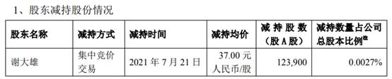 中兴通讯股东谢大雄减持12.39万股 套现458.43万