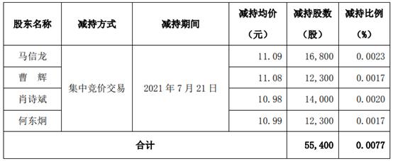 拓尔思4名股东合计减持5.54万股 套现合计约61.44万