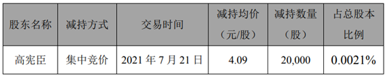 天汽模副总经理高宪臣减持2万股 套现8.18万
