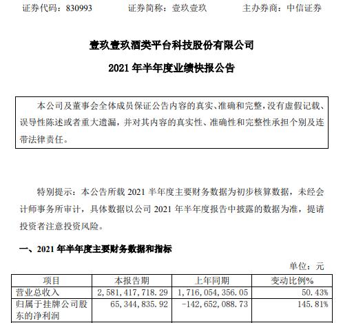 壹玖壹玖2021年上半年净利6534.48万同比扭亏为盈 销售规模大幅提升