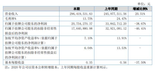 宏裕包材2021年上半年净利2075.43万下滑38.67% 原材料价格上涨