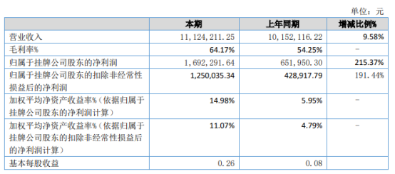勤成健康2021年上半年净利169.23万增长215.37% 产品毛利增加