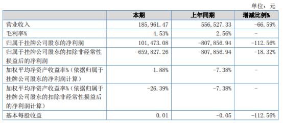 绿禾科技2021年上半年净利10.15万同比扭亏为盈 整体毛利率稍微上升